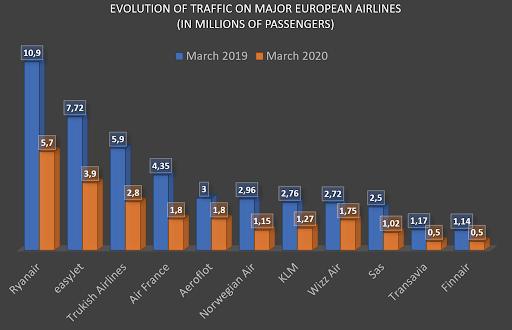 evolution of traffic on major european airlines